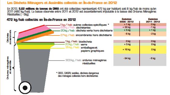 evolution-dechets-ile-de-france-volume-etude-enquete-chiffres-2014