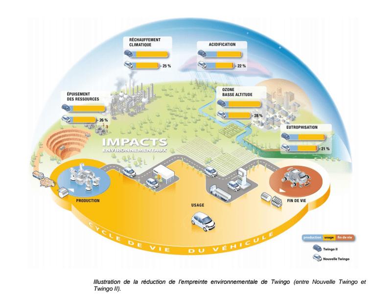Illustration de la réduction de l'empreinte environnementale de Twingo (entre Nouvelle Twingo